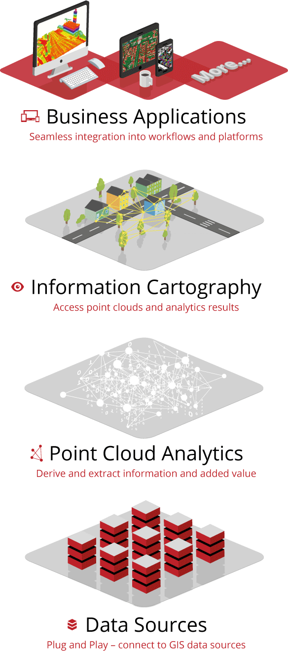 Point Cloud Technology - How our platform works