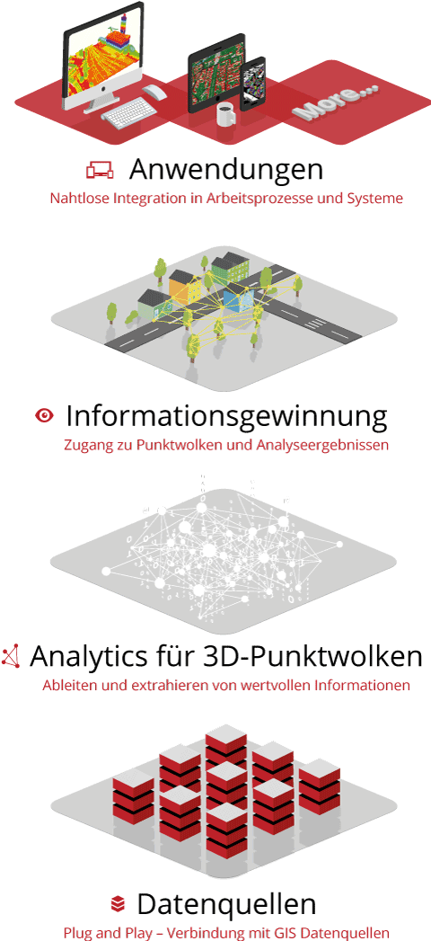 Point Cloud Technology - Wie unsere Plattform funktioniert